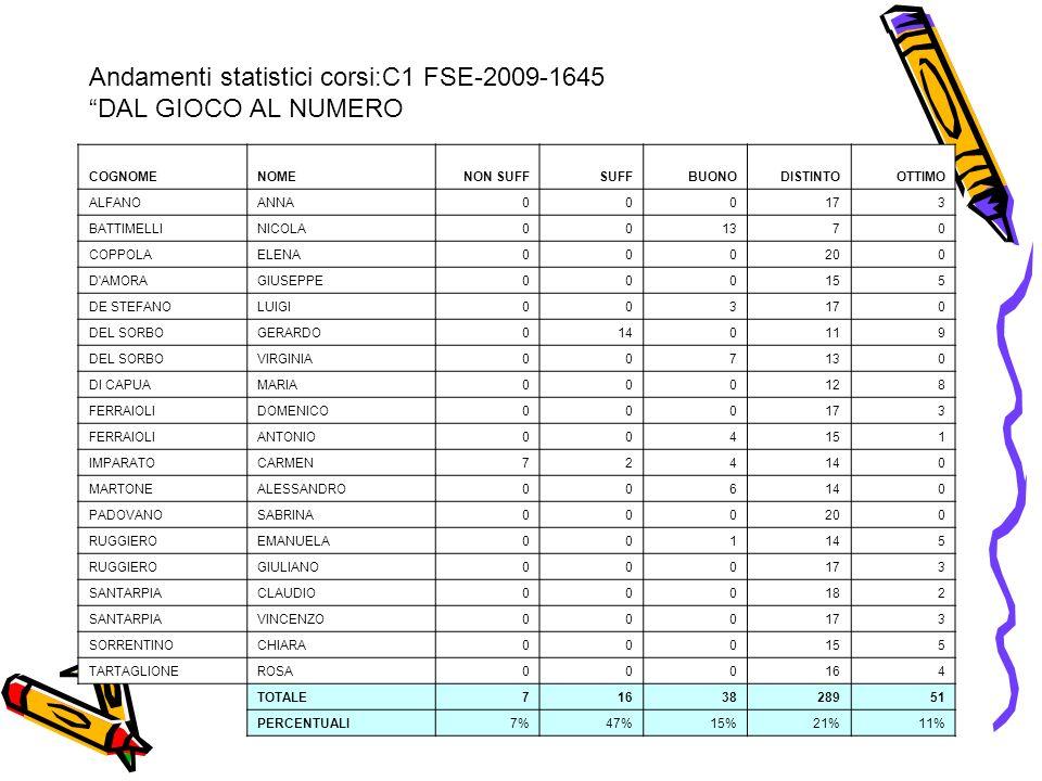 Andamenti statistici corsi:C1 FSE-2009-1645 DAL GIOCO AL NUMERO COGNOMENOMENON SUFFSUFFBUONODISTINTOOTTIMO ALFANOANNA000173 BATTIMELLINICOLA001370 COP