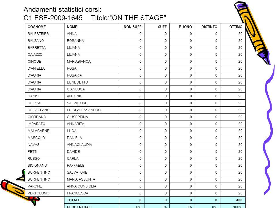 Andamenti statistici corsi: C1 FSE-2009-1645 Titolo:ON THE STAGE COGNOMENOMENON SUFFSUFFBUONODISTINTOOTTIMO BALESTRIERIANNA000020 BALZANOROSANNA000020