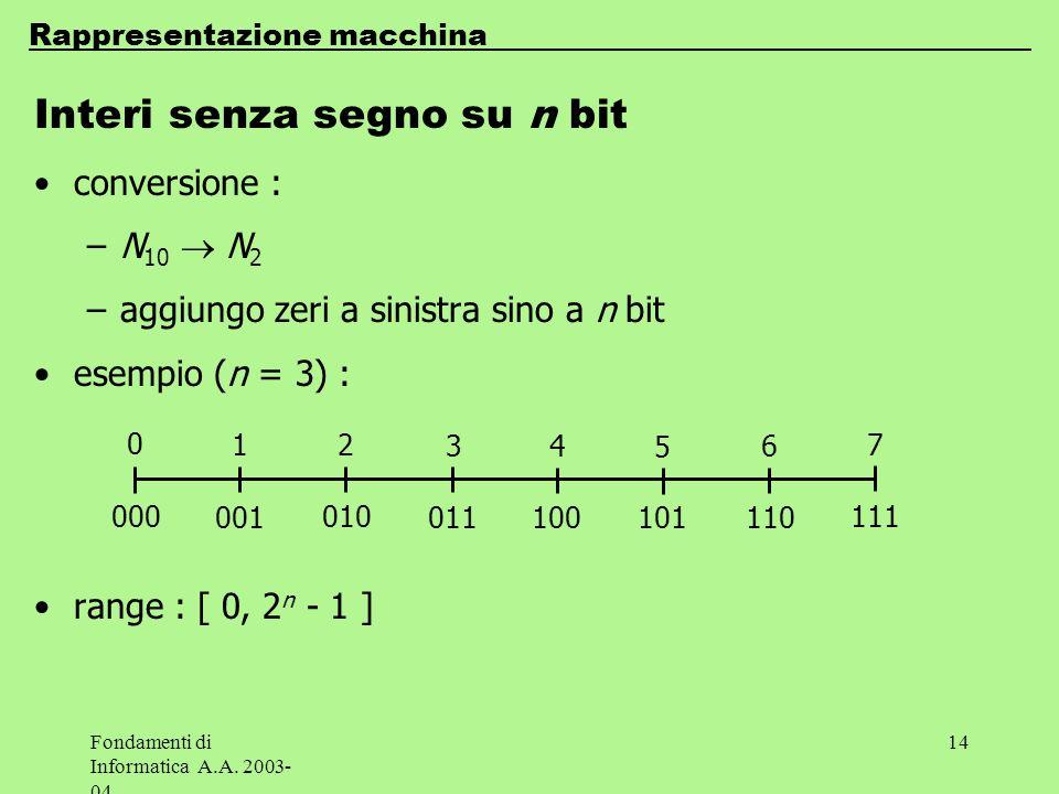 Fondamenti di Informatica A.A. 2003- 04 14 Interi senza segno su n bit conversione : –N 10 N 2 –aggiungo zeri a sinistra sino a n bit esempio (n = 3)