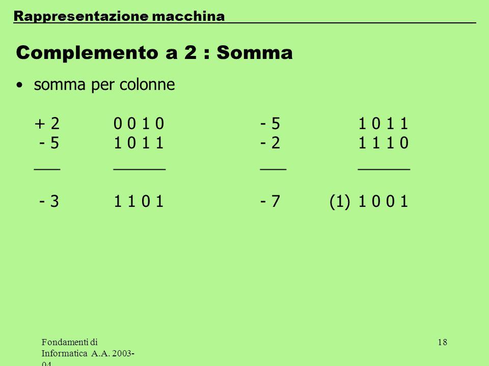 Fondamenti di Informatica A.A. 2003- 04 18 Complemento a 2 : Somma somma per colonne + 20 0 1 0- 51 0 1 1 - 51 0 1 1 - 21 1 1 0 __________________ - 3