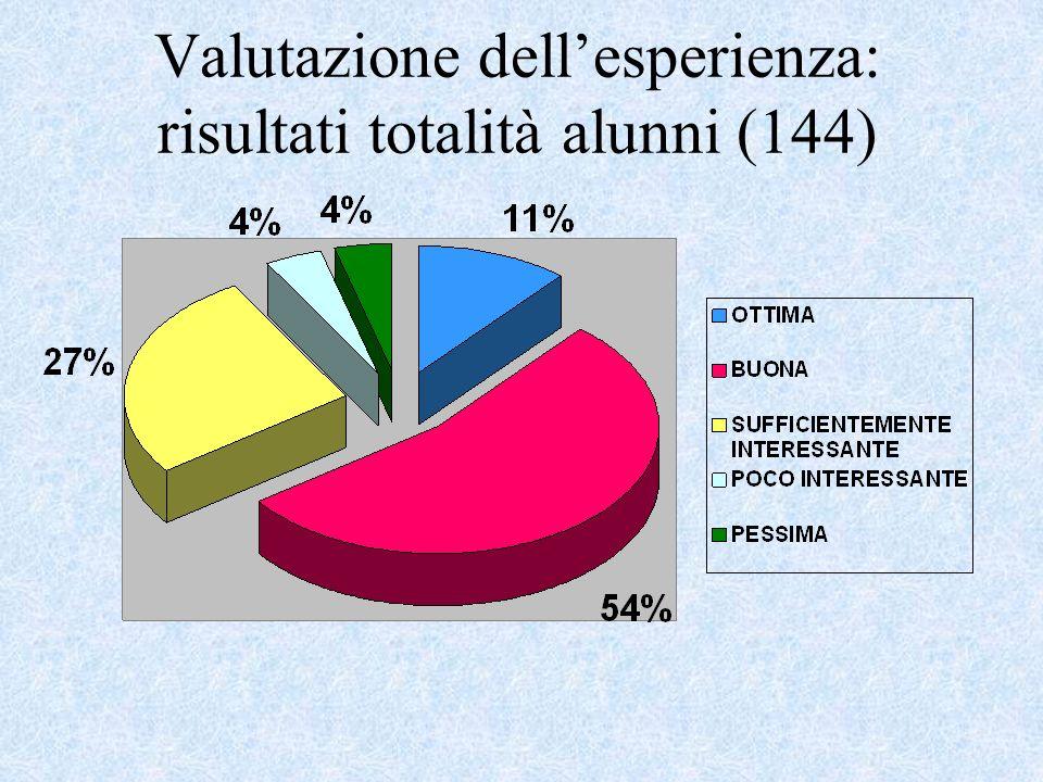 Valutazione dellesperienza: risultati totalità alunni (144)