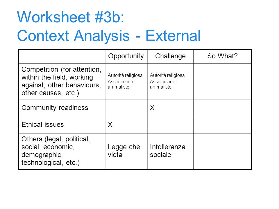 7 Worksheet #3b: Context Analysis - External OpportunityChallengeSo What? Competition (for attention, within the field, working against, other behavio