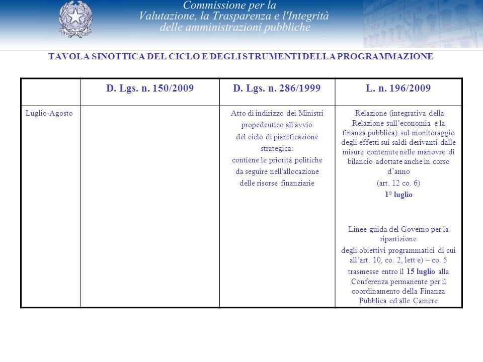 TAVOLA SINOTTICA DEL CICLO E DEGLI STRUMENTI DELLA PROGRAMMAZIONE D. Lgs. n. 150/2009D. Lgs. n. 286/1999L. n. 196/2009 Luglio-AgostoAtto di indirizzo