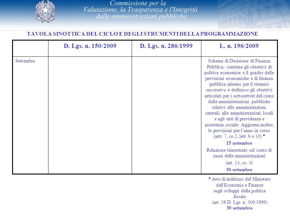 TAVOLA SINOTTICA DEL CICLO E DEGLI STRUMENTI DELLA PROGRAMMAZIONE D. Lgs. n. 150/2009D. Lgs. n. 286/1999L. n. 196/2009 SettembreSchema di Decisione di