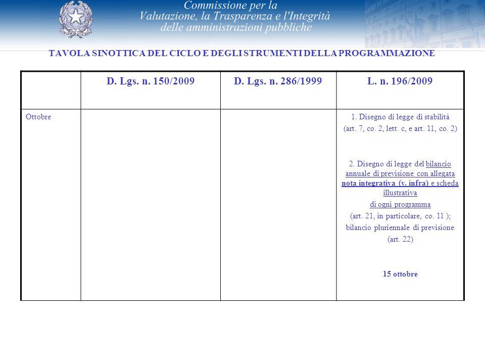 TAVOLA SINOTTICA DEL CICLO E DEGLI STRUMENTI DELLA PROGRAMMAZIONE D. Lgs. n. 150/2009D. Lgs. n. 286/1999L. n. 196/2009 Ottobre1. Disegno di legge di s