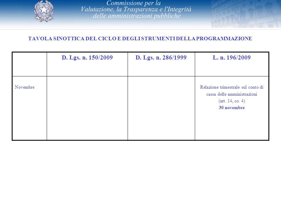 TAVOLA SINOTTICA DEL CICLO E DEGLI STRUMENTI DELLA PROGRAMMAZIONE D. Lgs. n. 150/2009D. Lgs. n. 286/1999L. n. 196/2009 NovembreRelazione trimestrale s