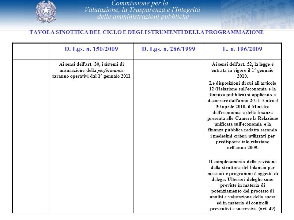 TAVOLA SINOTTICA DEL CICLO E DEGLI STRUMENTI DELLA PROGRAMMAZIONE D. Lgs. n. 150/2009D. Lgs. n. 286/1999L. n. 196/2009 Ai sensi dell'art. 30, i sistem