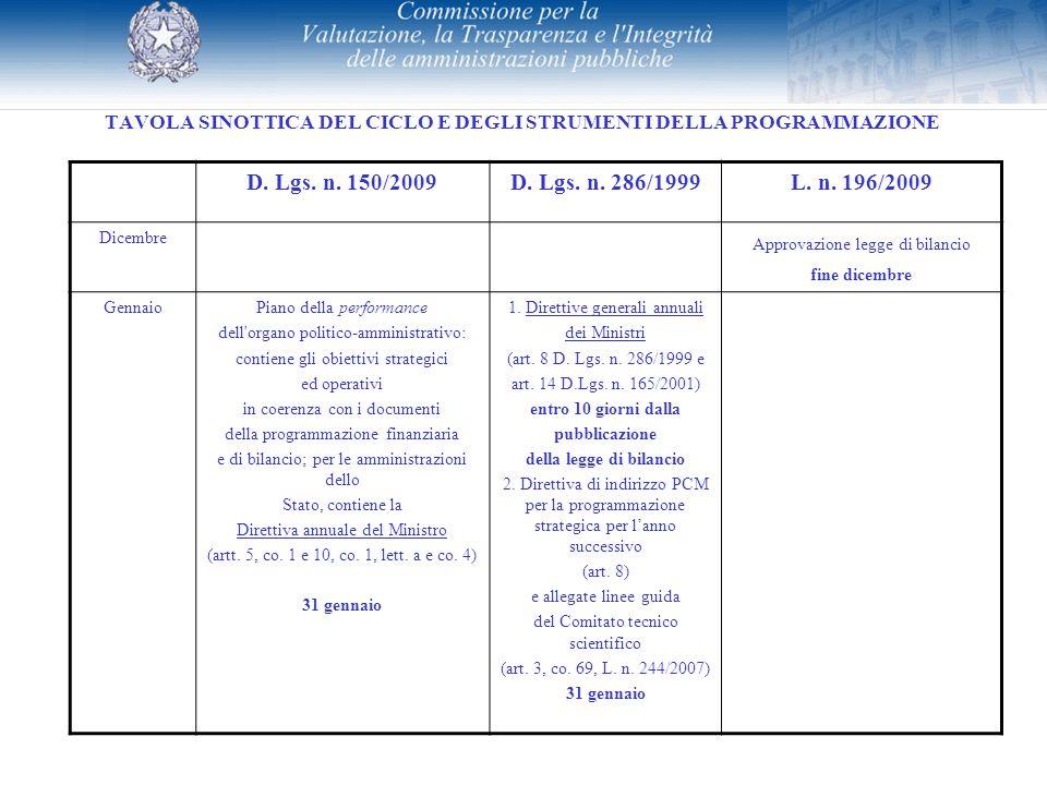 TAVOLA SINOTTICA DEL CICLO E DEGLI STRUMENTI DELLA PROGRAMMAZIONE D. Lgs. n. 150/2009D. Lgs. n. 286/1999L. n. 196/2009 Dicembre Approvazione legge di