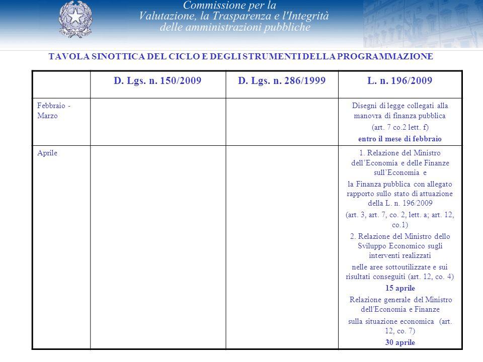 TAVOLA SINOTTICA DEL CICLO E DEGLI STRUMENTI DELLA PROGRAMMAZIONE D. Lgs. n. 150/2009D. Lgs. n. 286/1999L. n. 196/2009 Febbraio - Marzo Disegni di leg