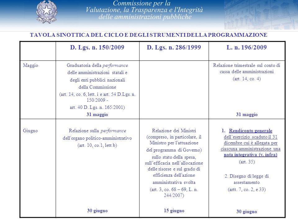TAVOLA SINOTTICA DEL CICLO E DEGLI STRUMENTI DELLA PROGRAMMAZIONE D. Lgs. n. 150/2009D. Lgs. n. 286/1999L. n. 196/2009 MaggioGraduatoria della perform