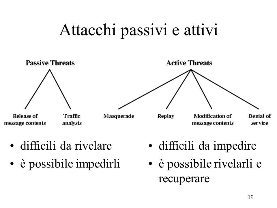 10 Attacchi passivi e attivi difficili da rivelare è possibile impedirli difficili da impedire è possibile rivelarli e recuperare