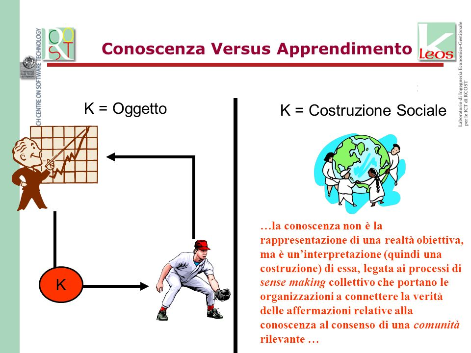 Conoscenza Versus Apprendimento K = Oggetto K = Costruzione Sociale …la conoscenza non è la rappresentazione di una realtà obiettiva, ma è uninterpret