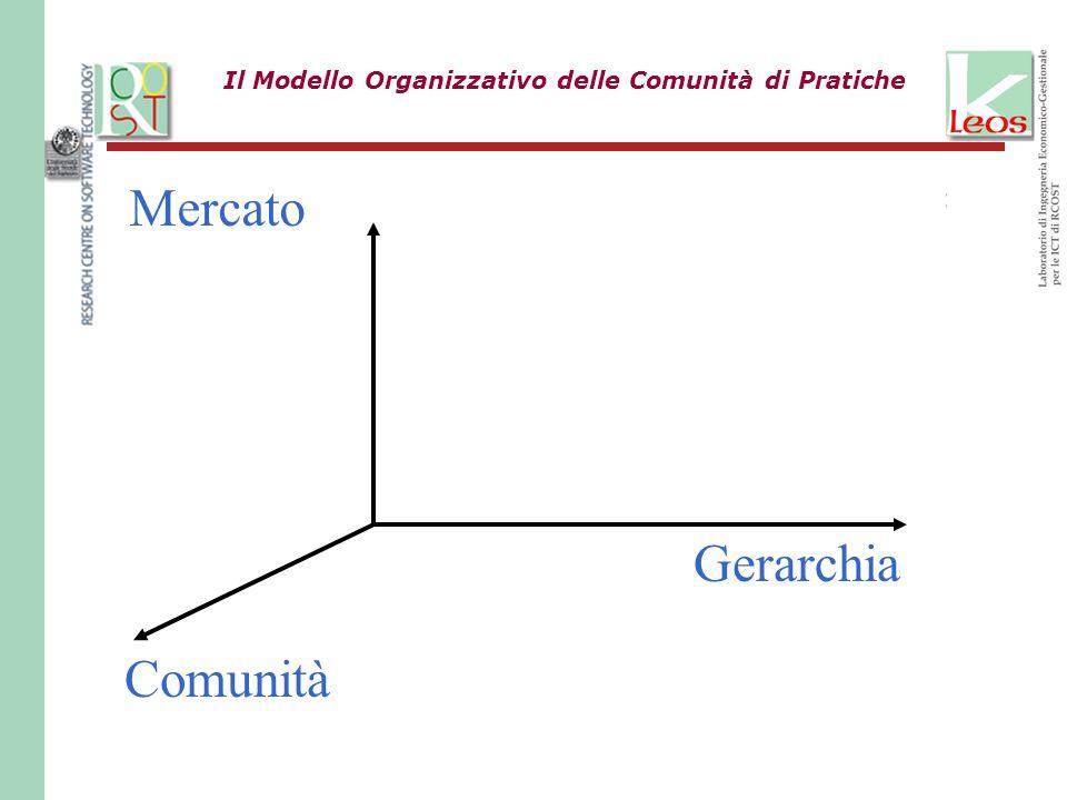 Il Modello Organizzativo delle Comunità di Pratiche Comunità Gerarchia Mercato