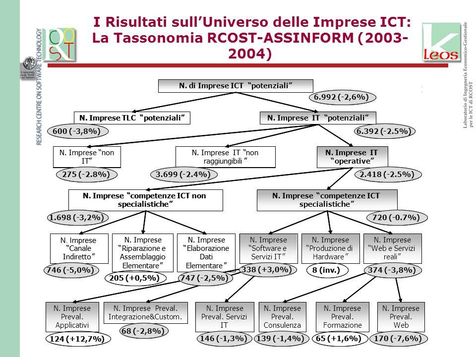 I Risultati sullUniverso delle Imprese ICT: La Tassonomia RCOST-ASSINFORM (2003- 2004) 0.7%) 205 (+0,5%)747 (-2,5%) 8 (inv.) 338 (+3,0%) 374 (-3,8%) 1
