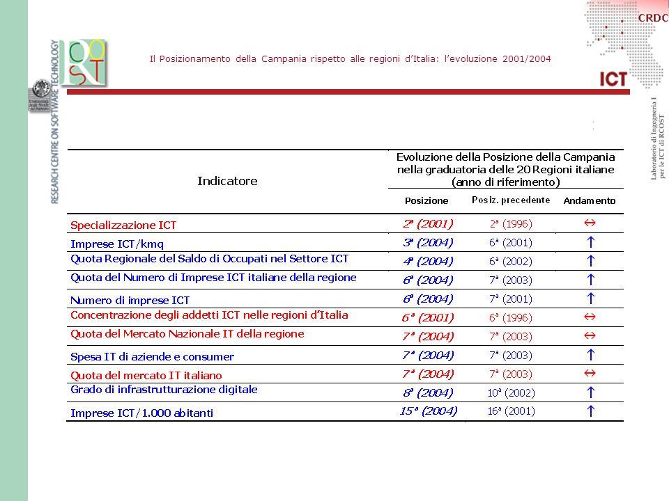 Il Posizionamento della Campania rispetto alle regioni dItalia: levoluzione 2001/2004