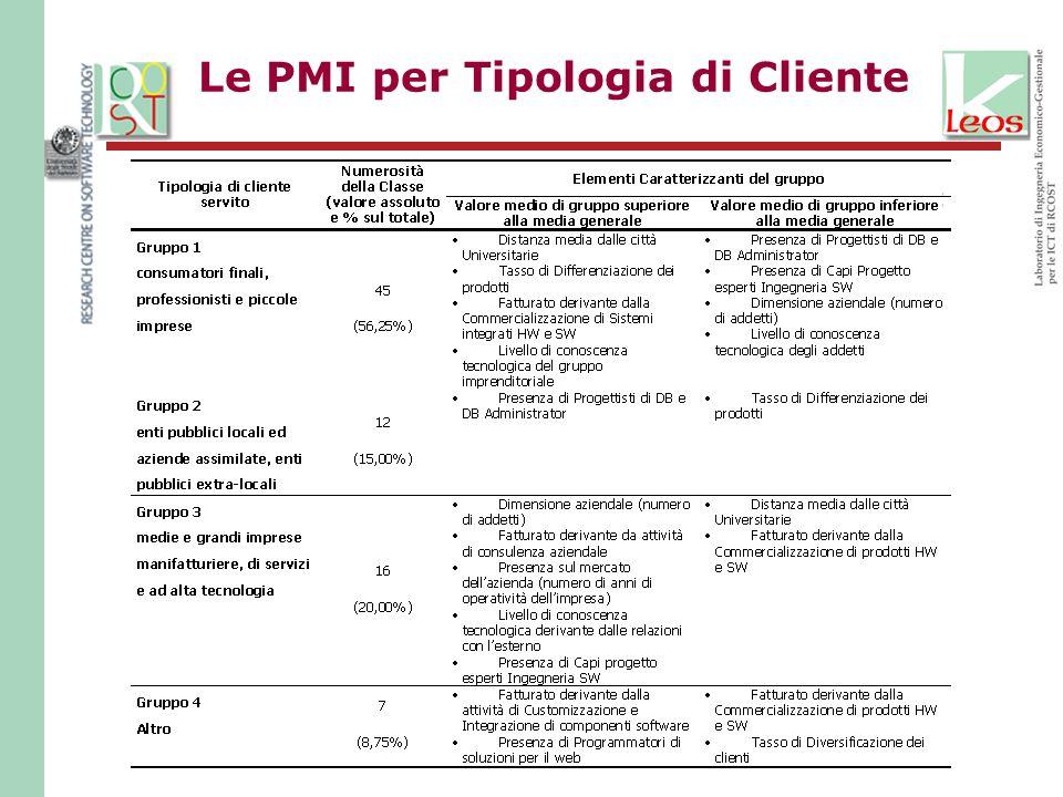 Le PMI per Tipologia di Cliente