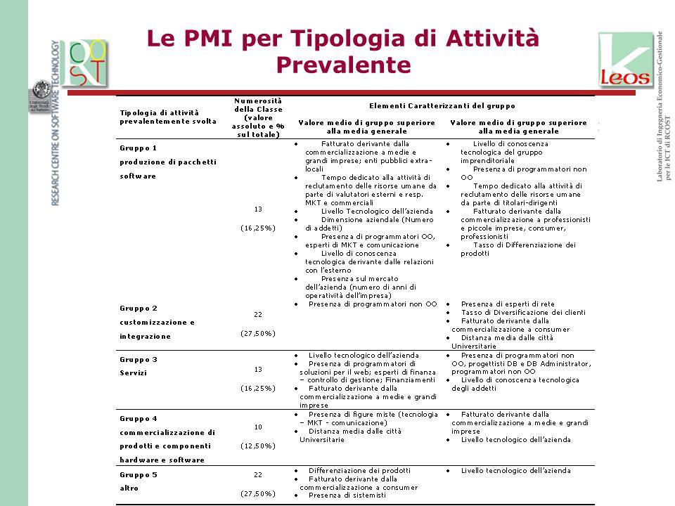Le PMI per Tipologia di Attività Prevalente