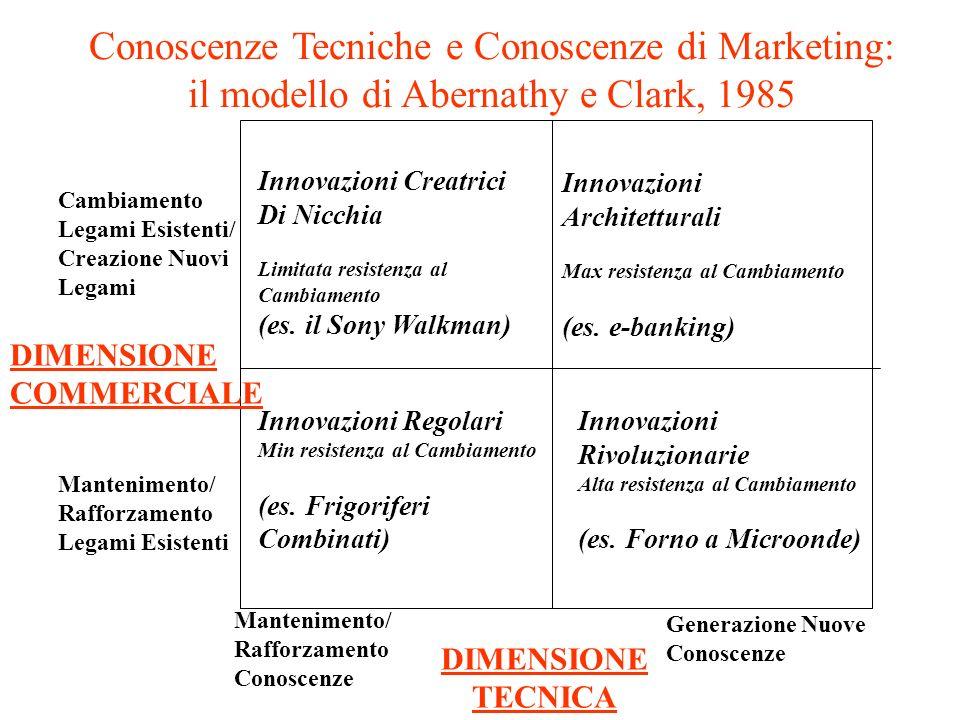 DIMENSIONE COMMERCIALE Innovazioni Creatrici Di Nicchia Limitata resistenza al Cambiamento (es.