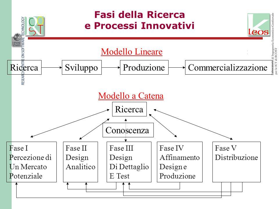 Fasi della Ricerca e Processi Innovativi RicercaSviluppoProduzioneCommercializzazione Modello Lineare Modello a Catena Fase I Percezione di Un Mercato Potenziale Fase II Design Analitico Fase III Design Di Dettaglio E Test Fase IV Affinamento Design e Produzione Fase V Distribuzione Ricerca Conoscenza