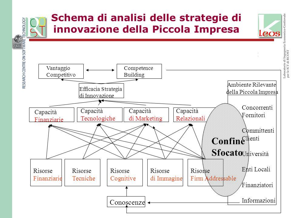 Schema di analisi delle strategie di innovazione della Piccola Impresa Ambiente Rilevante della Piccola Impresa Vantaggio Competitivo Competence Build