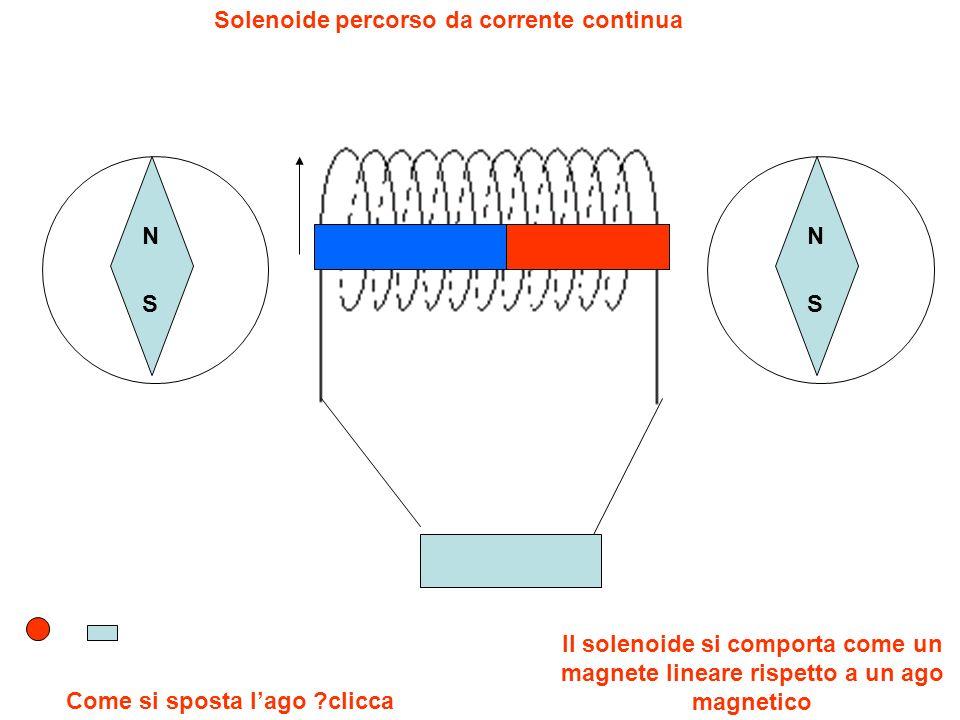 N S Come si sposta lago ?clicca Il solenoide si comporta come un magnete lineare rispetto a un ago magnetico Solenoide percorso da corrente continua N