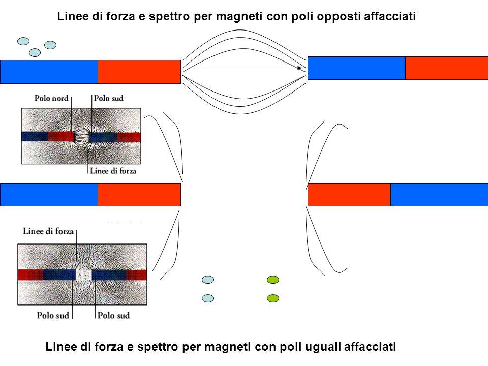 Corrente elettrica circolante in filo rettilineo:genera campo magnetico su piano perpendicolare al filo