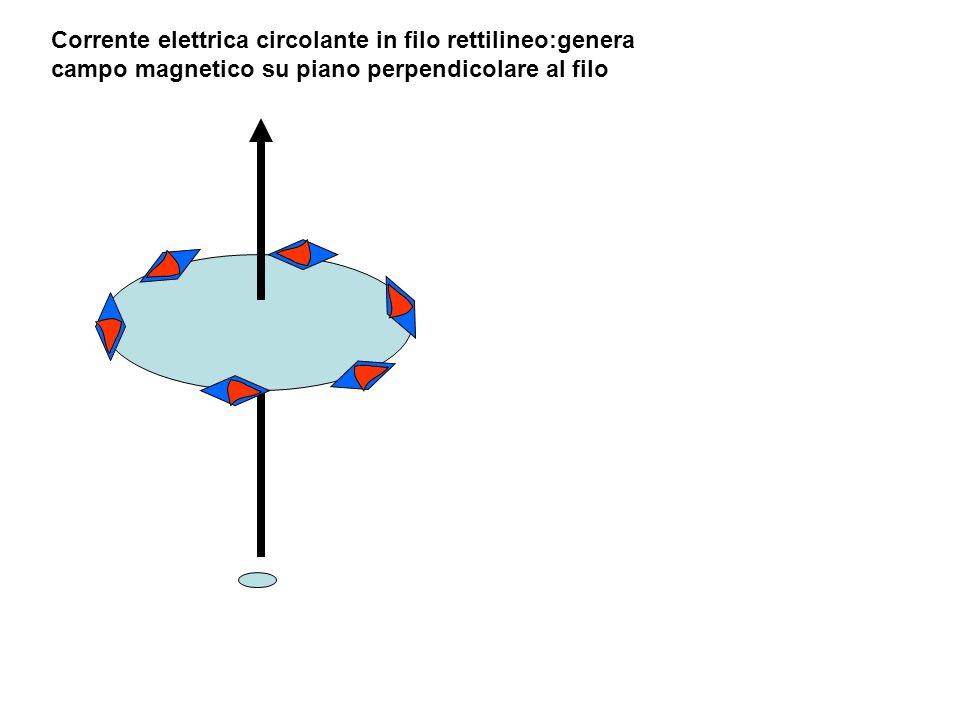 Campi magnetici creati da corrente elettrica circolante in conduttori vari nord sud nord Come circola la corrente .
