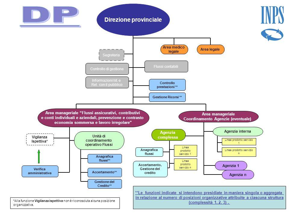 Direzione provinciale Controllo di gestione Verifica amministrativa Gestione Ricorsi ** Segreteria Controllo prestazioni ** Area manageriale Flussi as
