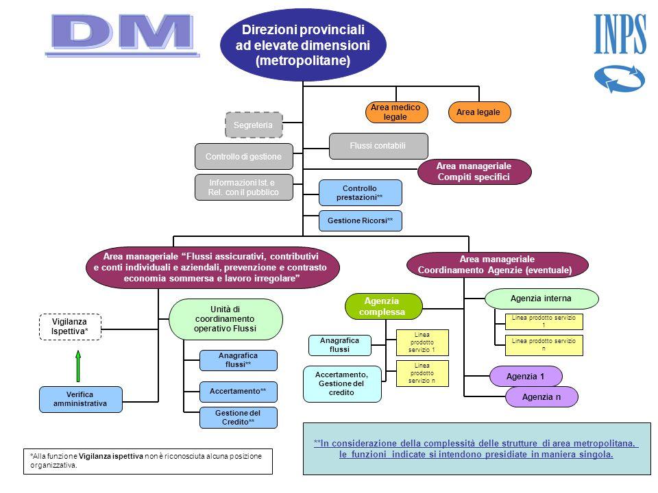 Direzioni provinciali ad elevate dimensioni (metropolitane) Controllo di gestione Verifica amministrativa Gestione Ricorsi** Segreteria Controllo pres