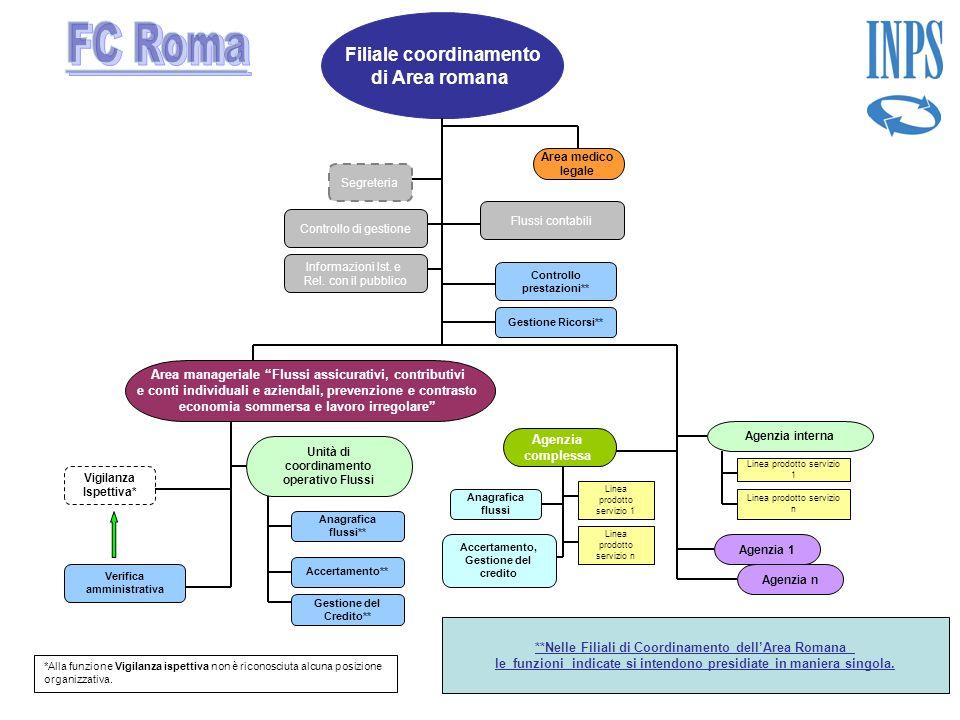 Filiale coordinamento di Area romana Controllo di gestione Verifica amministrativa Gestione Ricorsi** Segreteria Controllo prestazioni** Area manageri