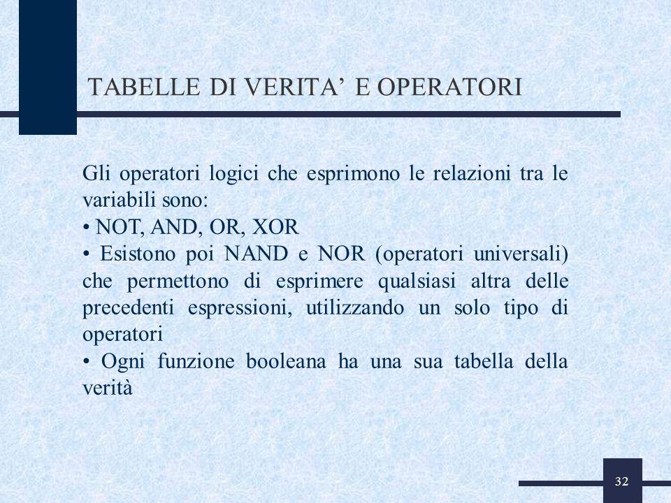 32 TABELLE DI VERITA E OPERATORI Gli operatori logici che esprimono le relazioni tra le variabili sono: NOT, AND, OR, XOR Esistono poi NAND e NOR (ope