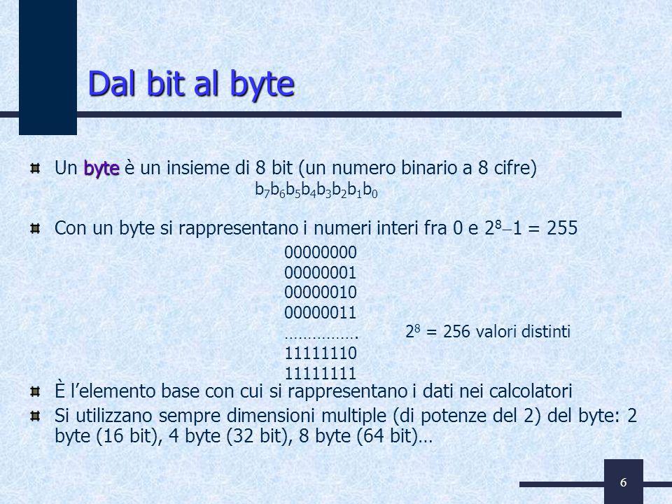 6 byte Un byte è un insieme di 8 bit (un numero binario a 8 cifre) Con un byte si rappresentano i numeri interi fra 0 e 2 8 1 = 255 È lelemento base c