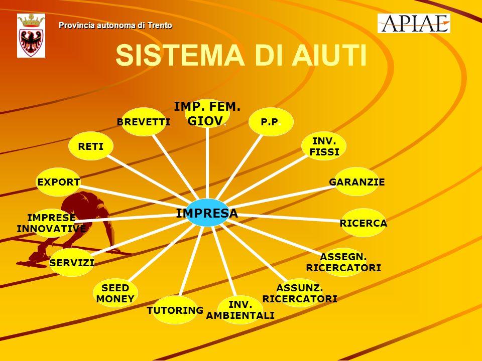 SISTEMA DI AIUTI Provincia autonoma di Trento IMPRESA IMP.