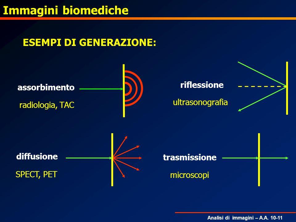 Analisi di immagini – A.A. 10-11 ESEMPI DI GENERAZIONE: Immagini biomediche assorbimento radiologia, TAC riflessione ultrasonografia diffusione SPECT,
