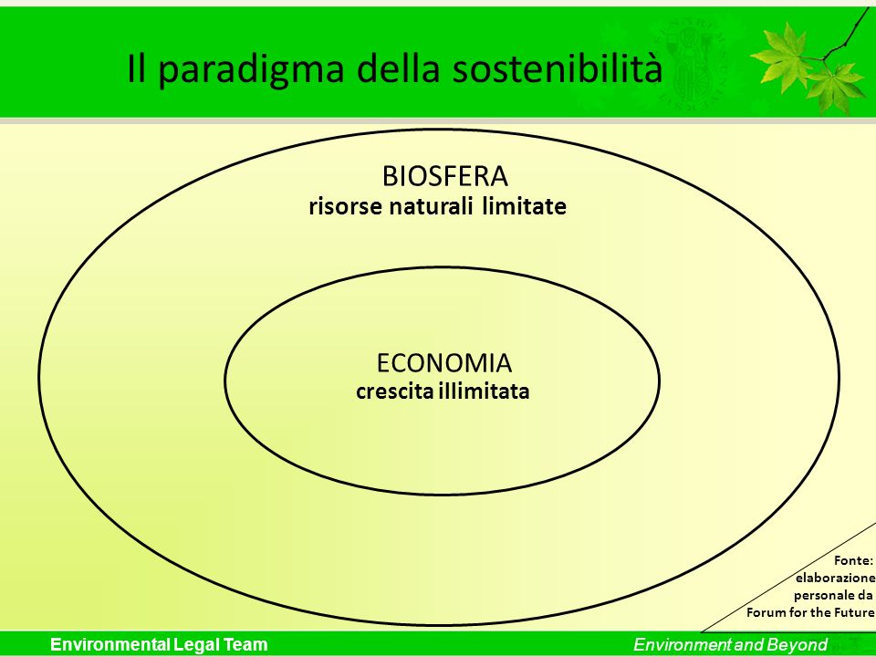 Environmental Legal TeamEnvironment and Beyond BIOSFERA ECONOMIA risorse naturali limitate crescita illimitata Fonte: elaborazione personale da Forum