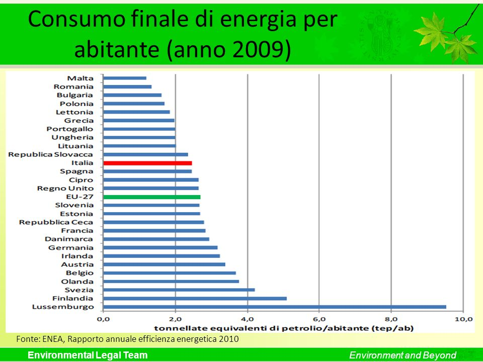 Environmental Legal TeamEnvironment and Beyond Consumo finale di energia per abitante (anno 2009) Fonte: ENEA, Rapporto annuale efficienza energetica