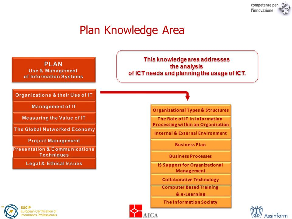 This knowledge area addresses the analysis of ICT needs and planning the usage of ICT. This knowledge area addresses the analysis of ICT needs and pla