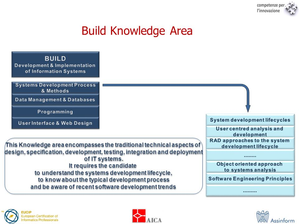 Build Knowledge Area This Knowledge area encompasses the traditional technical aspects of design, specification, development, testing, integration and