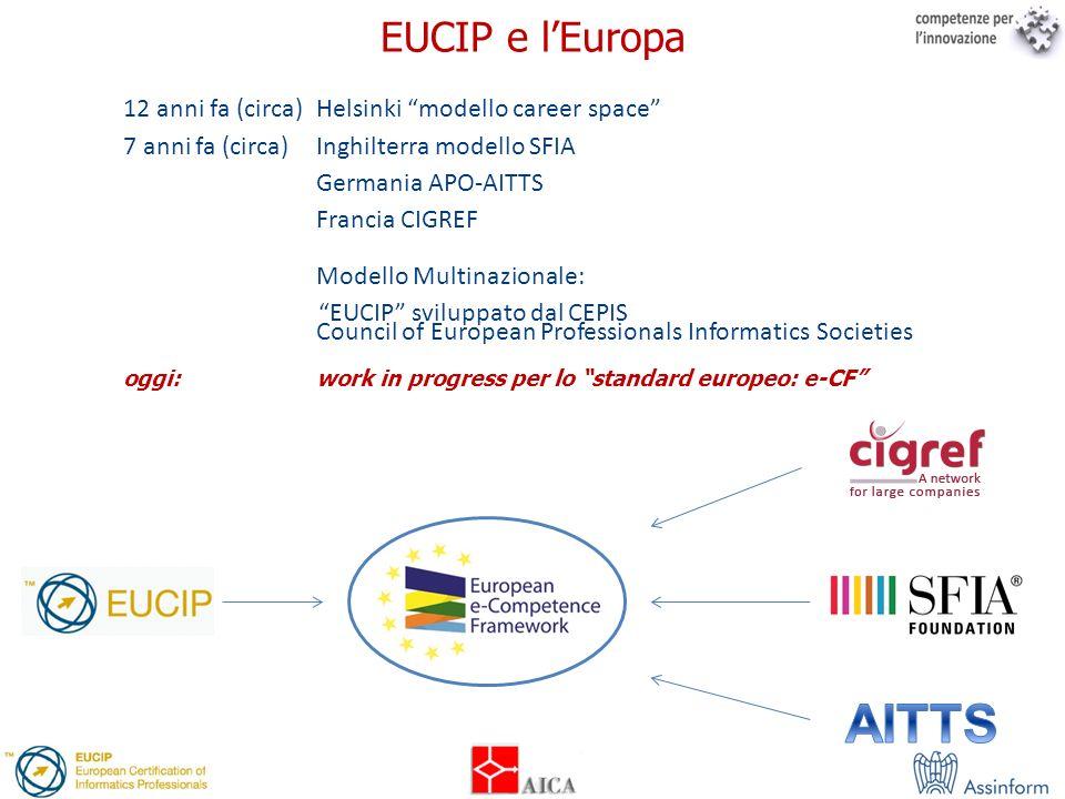 12 anni fa (circa) Helsinki modello career space 7 anni fa (circa) Inghilterra modello SFIA Germania APO-AITTS Francia CIGREF Modello Multinazionale: