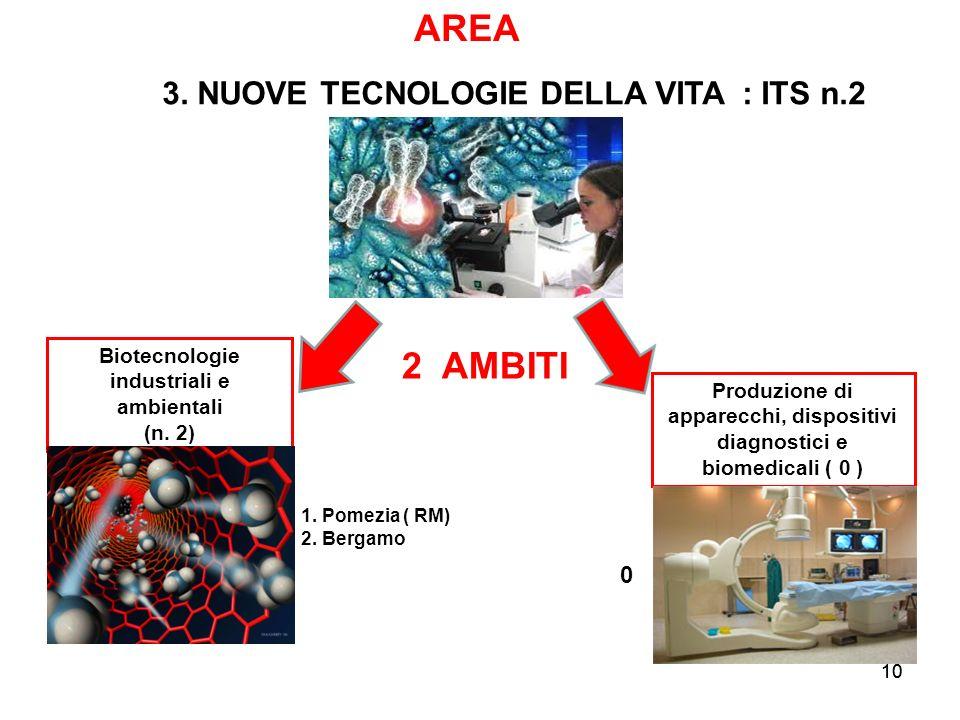 10 2 AMBITI Produzione di apparecchi, dispositivi diagnostici e biomedicali ( 0 ) Biotecnologie industriali e ambientali (n. 2) AREA 3. NUOVE TECNOLOG