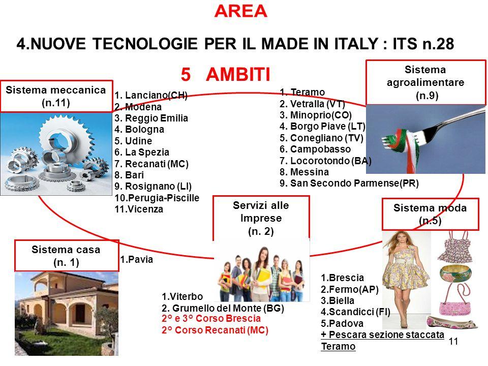 11 5 AMBITI Sistema casa (n. 1) Sistema meccanica (n.11) Sistema agroalimentare (n.9) Servizi alle Imprese (n. 2) Sistema moda (n.5) 11 4.NUOVE TECNOL