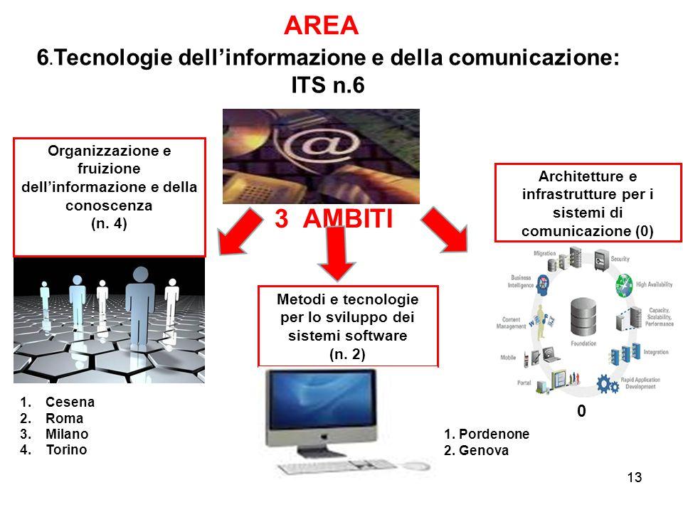 13 3 AMBITI AREA Metodi e tecnologie per lo sviluppo dei sistemi software (n. 2) Organizzazione e fruizione dellinformazione e della conoscenza (n. 4)