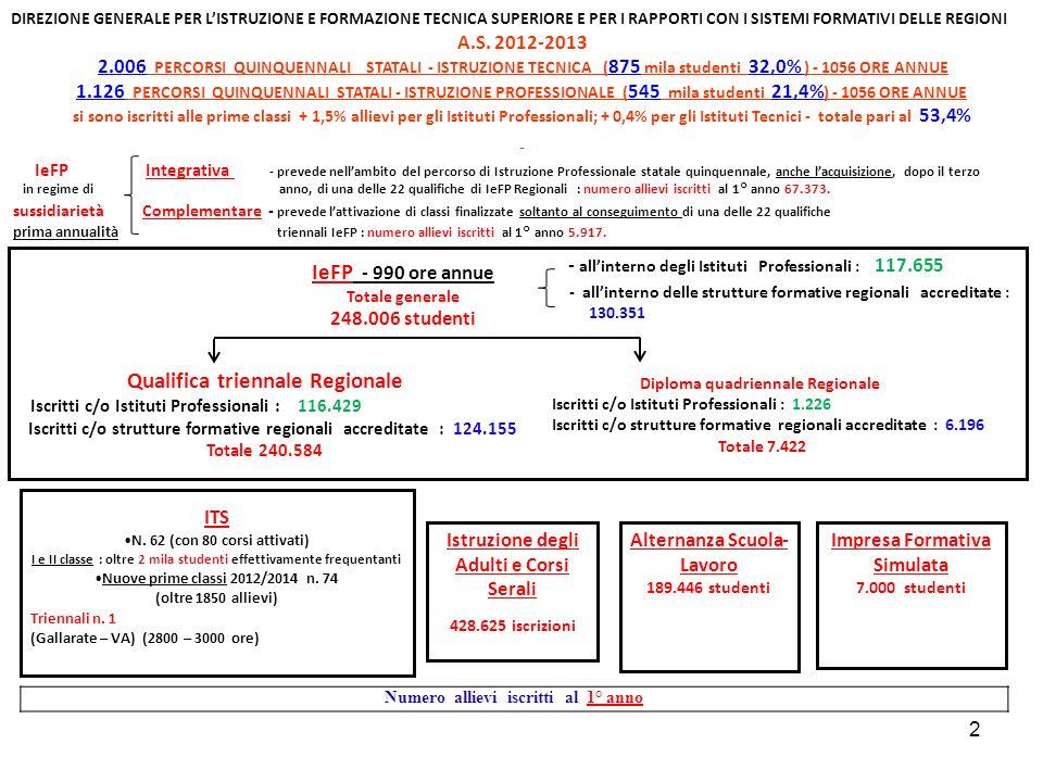 2 DIREZIONE GENERALE PER LISTRUZIONE E FORMAZIONE TECNICA SUPERIORE E PER I RAPPORTI CON I SISTEMI FORMATIVI DELLE REGIONI A.S. 2012-2013 2.006 PERCOR