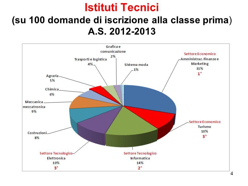 4 Istituti Tecnici (su 100 domande di iscrizione alla classe prima) A.S. 2012-2013