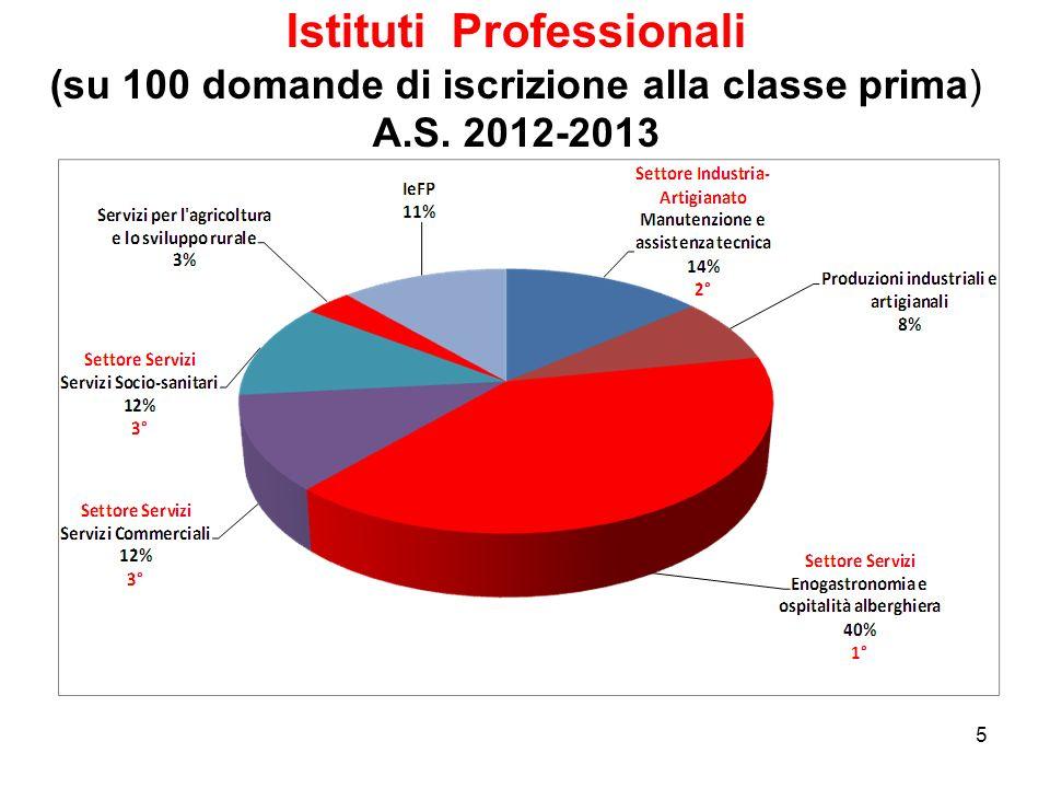 5 Istituti Professionali (su 100 domande di iscrizione alla classe prima) A.S. 2012-2013