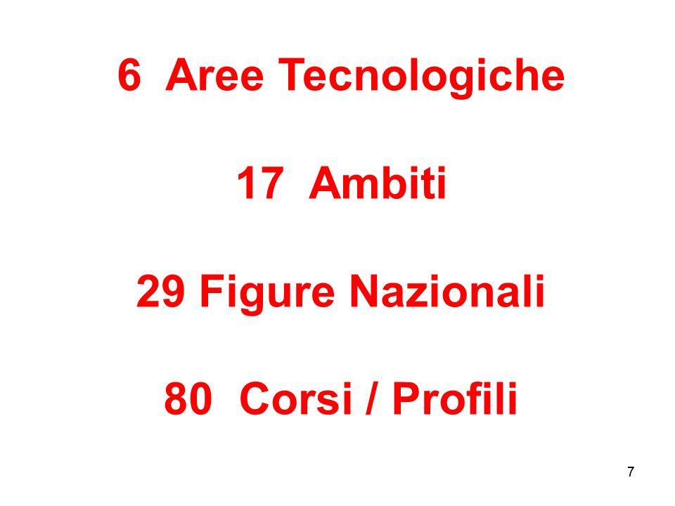 7 6 Aree Tecnologiche 17 Ambiti 29 Figure Nazionali 80 Corsi / Profili 7