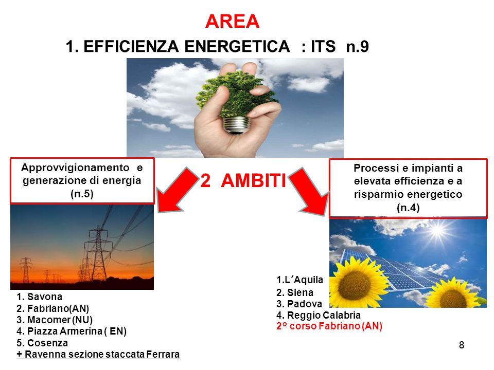 8 2 AMBITI Processi e impianti a elevata efficienza e a risparmio energetico (n.4) Approvvigionamento e generazione di energia (n.5) AREA 8 1. EFFICIE
