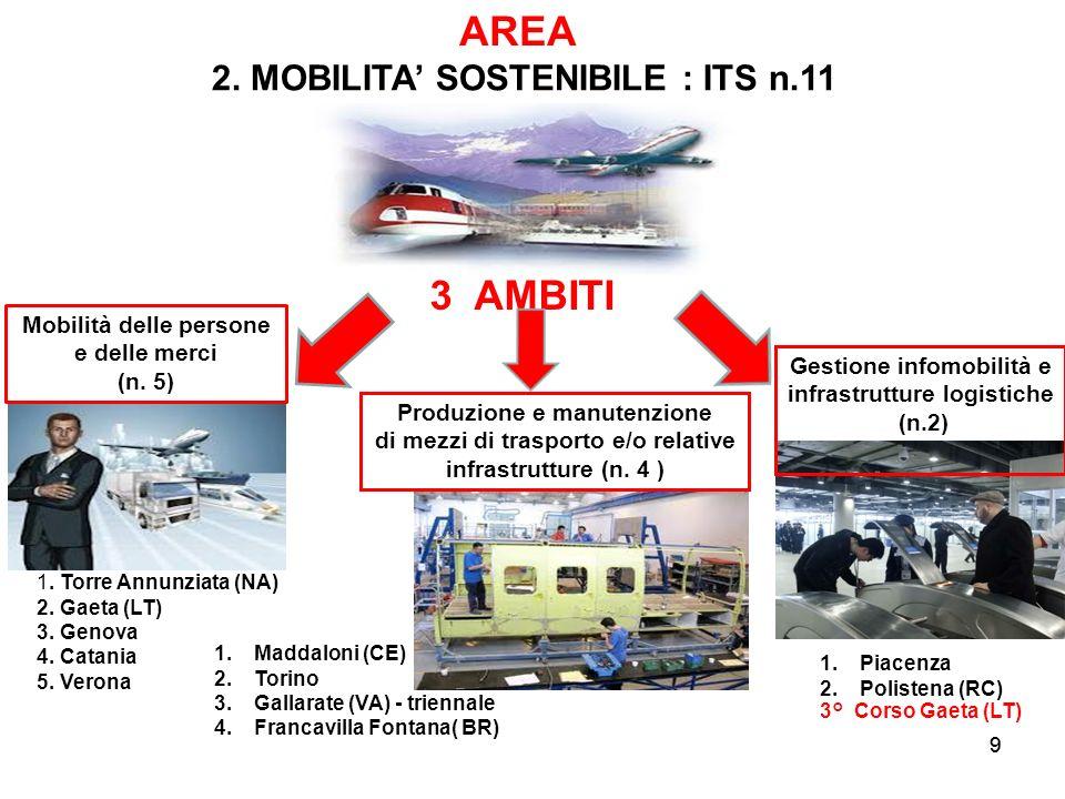 9 3 AMBITI AREA Mobilità delle persone e delle merci (n. 5) Produzione e manutenzione di mezzi di trasporto e/o relative infrastrutture (n. 4 ) 9 Gest