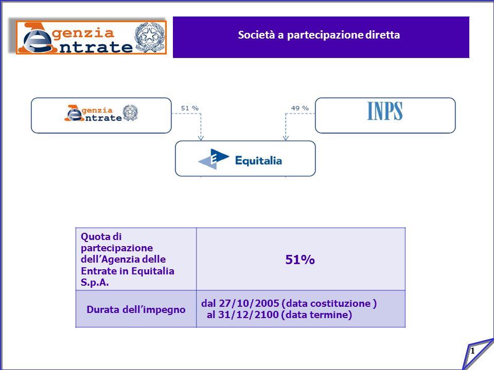 1 Società a partecipazione diretta Quota di partecipazione dellAgenzia delle Entrate in Equitalia S.p.A. 51% Durata dellimpegno dal 27/10/2005 (data c