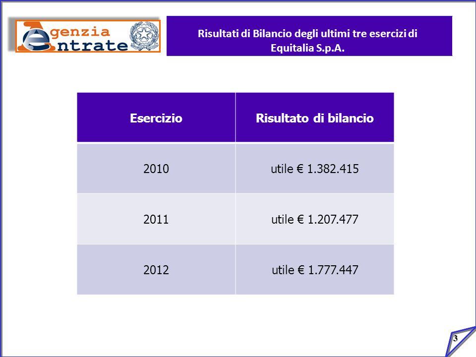 3 Risultati di Bilancio degli ultimi tre esercizi di Equitalia S.p.A. EsercizioRisultato di bilancio 2010utile 1.382.415 2011utile 1.207.477 2012utile